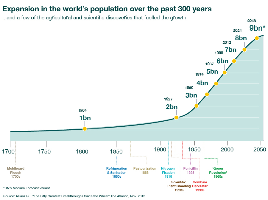 overpopulation over population Overpopulation is seldom discussed as a public health issue just how many of us are there and how is our rising population affecting human health.
