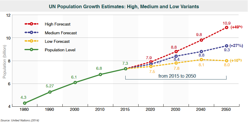 UN Population Growth Estimates