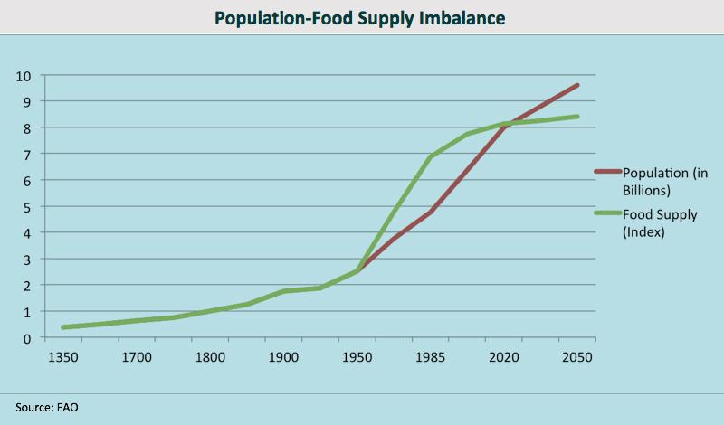 Population Food Supply Imbalance